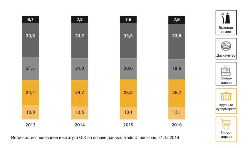 Рыночная доля торговых форматов по торговым площадям