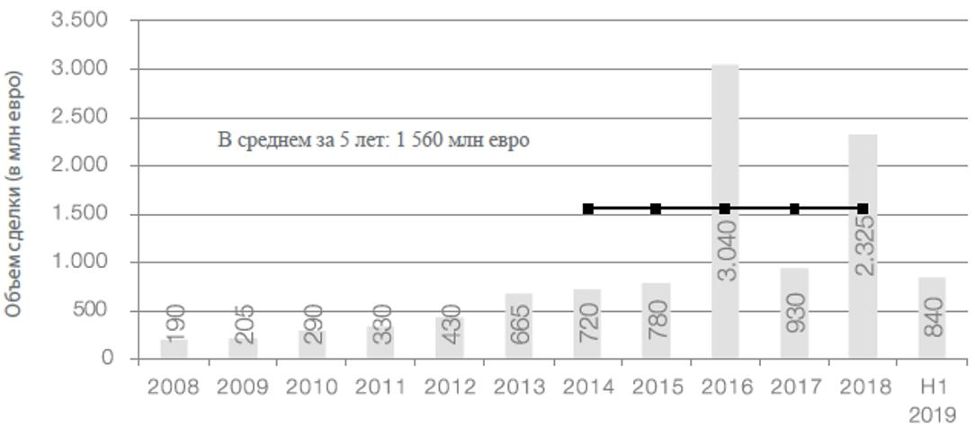 Объем сделок на рынке домов престарелых в Германии