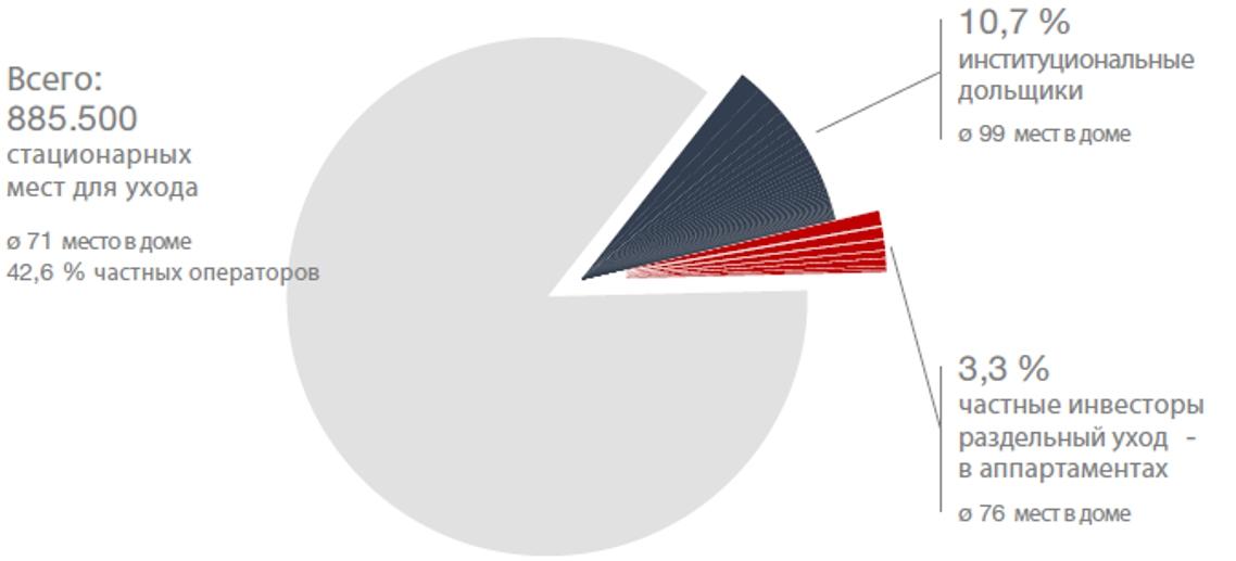 Распределение операторов немецких домов престарелых