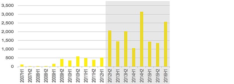 Инвестиции в дома престарелых в Европе в млн. Рост на 60%