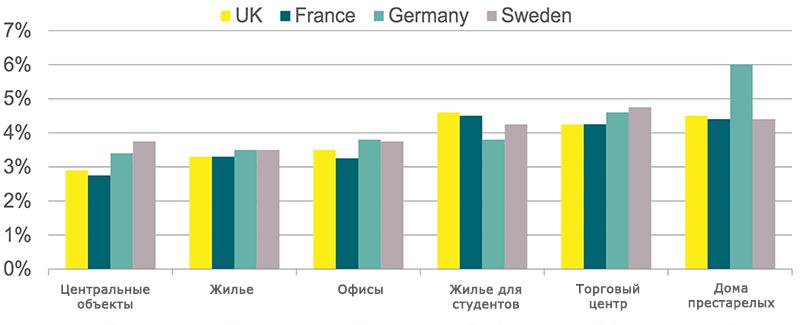 Доходность в Британии, Франции, Германии и Швеции
