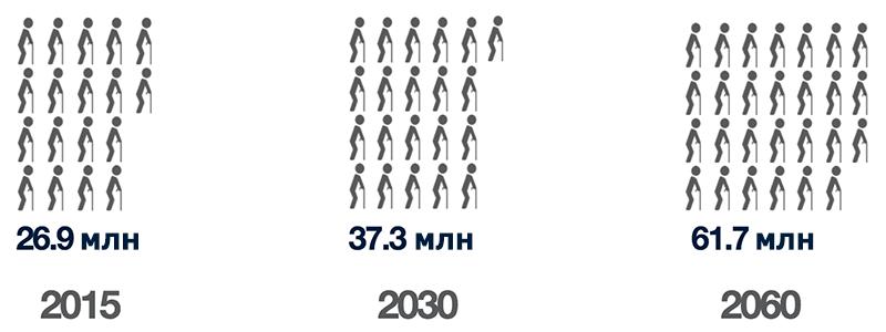 Стареющее население Европы.