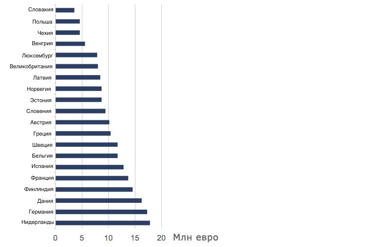 Рейтинг стран Европы по фундаментальным показателям