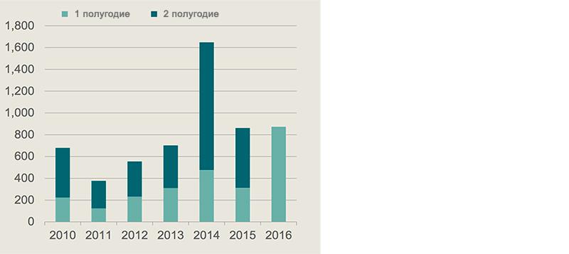 Объем инвестиций в Германии